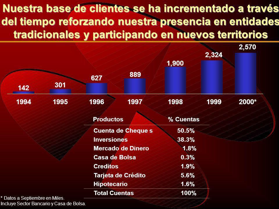 Dic 96 % Part Sucursales1562.3 Estados7 Jun 00 453 32 5.7 % Part 3.06.7 8.43.3 Dic 96 % Sucursales 10°5° 10°5° 6.811.9 5° COBERTURA DEL MERCADO Lugar Jun 00 %Lugar Mercado 14°6° BANORTE BANCENTRO BANPAIS Banorte se convirtió en un Banco Nacional mejorando su participación de mercado Total Captación Cartera Captación sin Interés Cartera incluye Fobaproa.