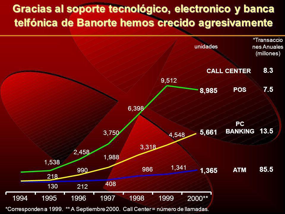 * Datos a Septiembre en Miles. Incluye Sector Bancario y Casa de Bolsa.