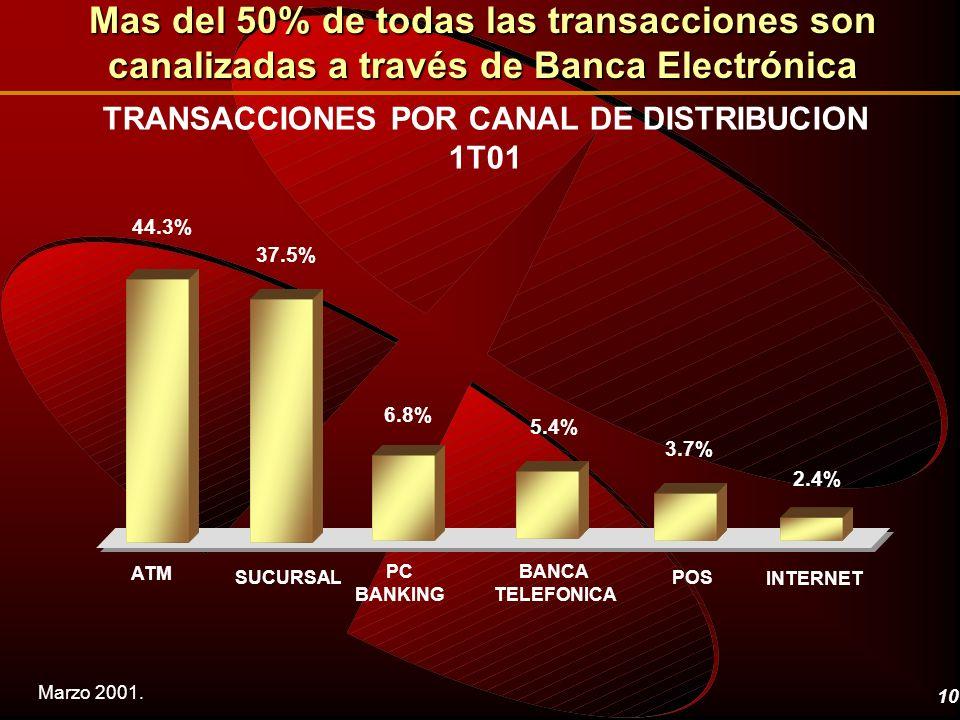 10 TRANSACCIONES POR CANAL DE DISTRIBUCION 1T01 ATM SUCURSAL PC BANKING BANCA TELEFONICA POS INTERNET Mas del 50% de todas las transacciones son canal