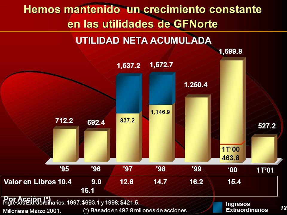 12 UTILIDAD NETA ACUMULADA Millones a Marzo 2001. (*) Basado en 492.8 millones de acciones Ingresos Extraordinarios: 1997: $693.1 y 1998: $421.5. Hemo