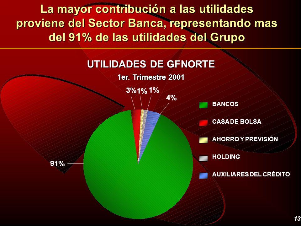 13 UTILIDADES DE GFNORTE 1er. Trimestre 2001 La mayor contribución a las utilidades proviene del Sector Banca, representando mas del 91% de las utilid