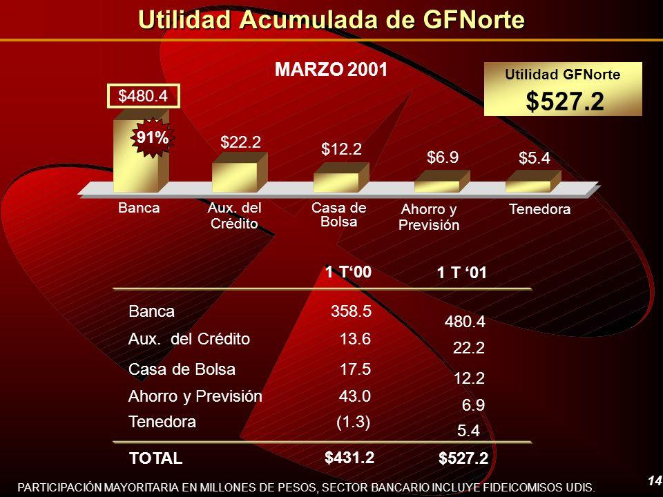 14 Utilidad Acumulada de GFNorte MARZO 2001 Ahorro y Previsión PARTICIPACIÓN MAYORITARIA EN MILLONES DE PESOS, SECTOR BANCARIO INCLUYE FIDEICOMISOS UD