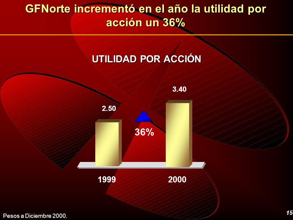 15 UTILIDAD POR ACCIÓN GFNorte incrementó en el año la utilidad por acción un 36% 3.40 2.50 19992000 Pesos a Diciembre 2000. 36%