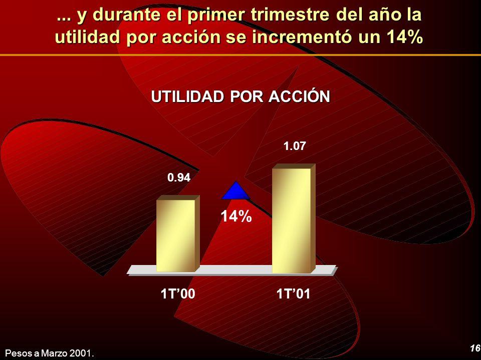 16 UTILIDAD POR ACCIÓN... y durante el primer trimestre del año la utilidad por acción se incrementó un 14% Pesos a Marzo 2001. 1.07 0.94 1T001T01 14%