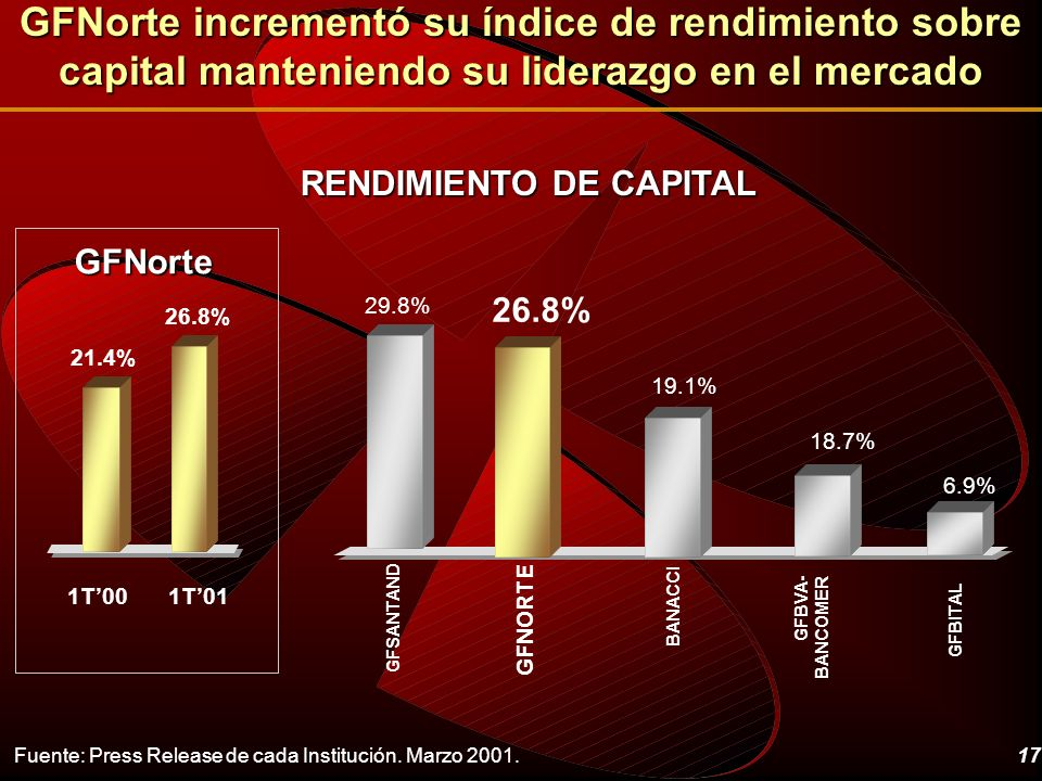 17 RENDIMIENTO DE CAPITAL Fuente: Press Release de cada Institución. Marzo 2001. GFNorte incrementó su índice de rendimiento sobre capital manteniendo