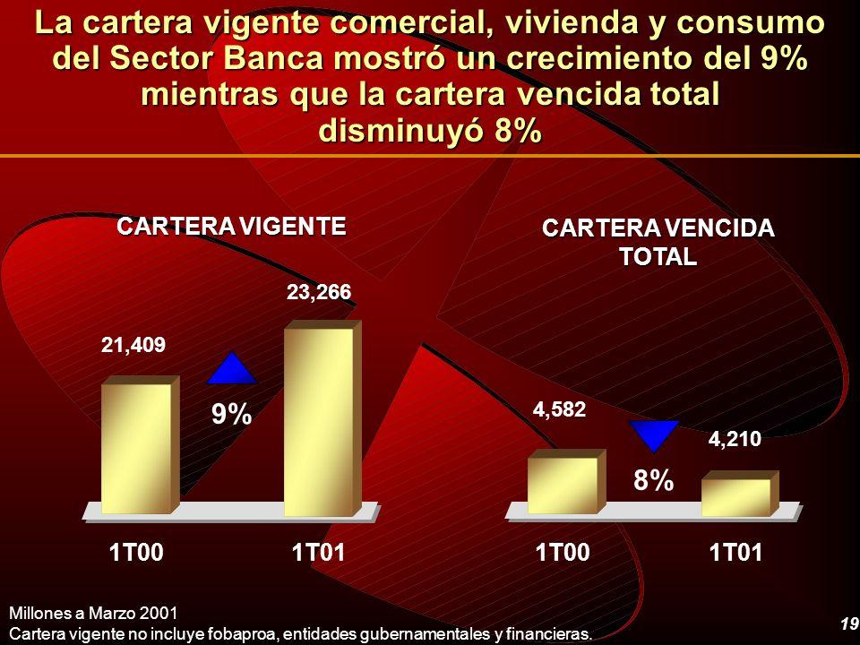 19 La cartera vigente comercial, vivienda y consumo del Sector Banca mostró un crecimiento del 9% mientras que la cartera vencida total disminuyó 8% M