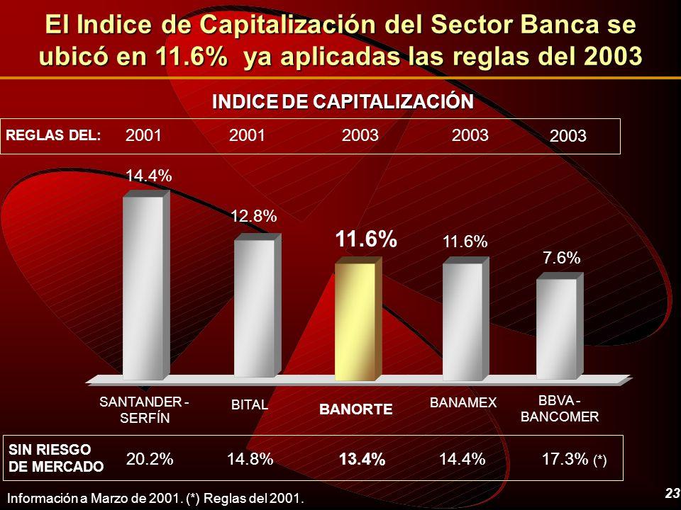 23 El Indice de Capitalización del Sector Banca se ubicó en 11.6% ya aplicadas las reglas del 2003 11.6% 7.6% BANAMEX BBVA - BANCOMER BITAL BANORTE SA