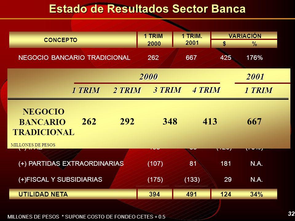 32 CONCEPTO 1 TRIM 2000%$ 1 TRIM. 2001 MILLONES DE PESOS * SUPONE COSTO DE FONDEO CETES + 0.5 TOTAL OPERACIÓN NEGOCIO BANCARIO TRADICIONAL NEGOCIO NO