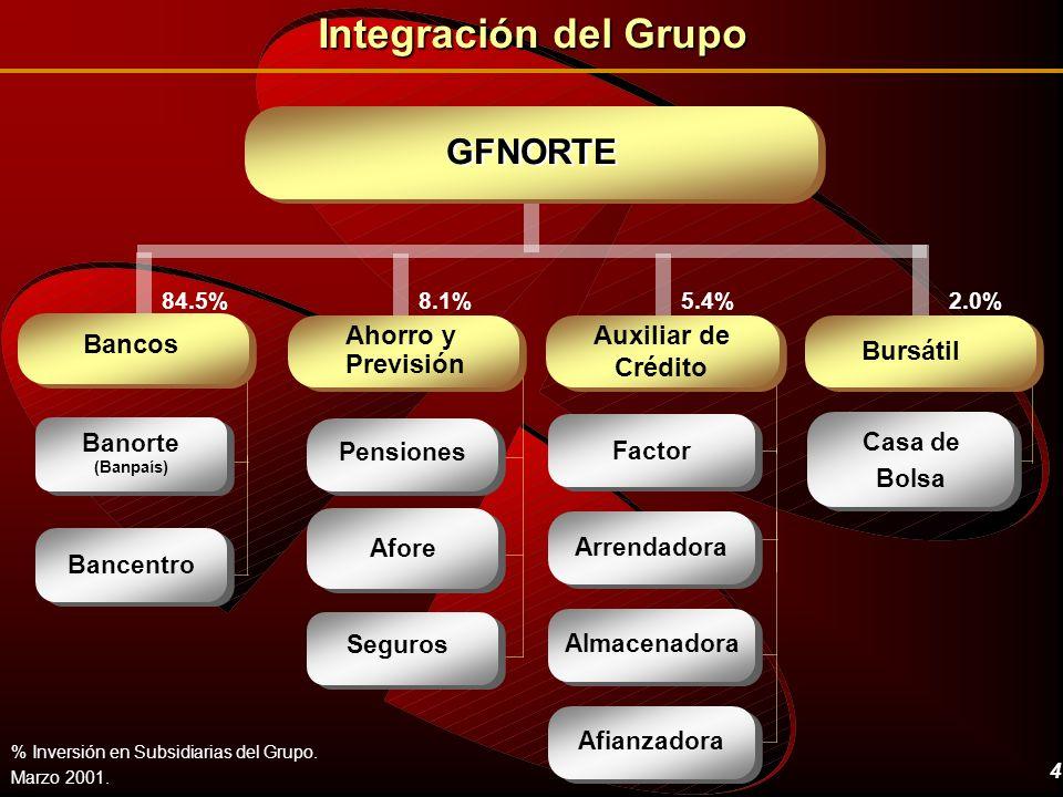 4 GFNORTE Factor Almacenadora Arrendadora Auxiliar de Crédito Afianzadora 5.4% Pensiones Afore Ahorro y Previsión 8.1% Seguros Integración del Grupo %