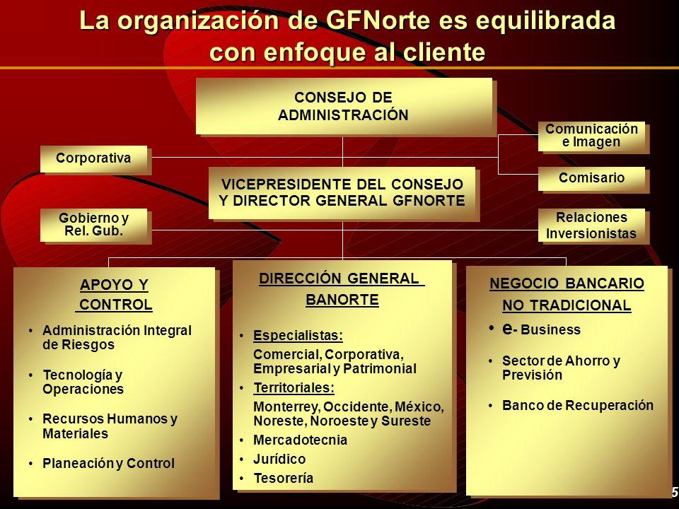 5 DIRECCIÓN GENERAL BANORTE Gobierno y Rel. Gub. Relaciones Inversionistas NEGOCIO BANCARIO NO TRADICIONAL Especialistas: Comercial, Corporativa, Empr