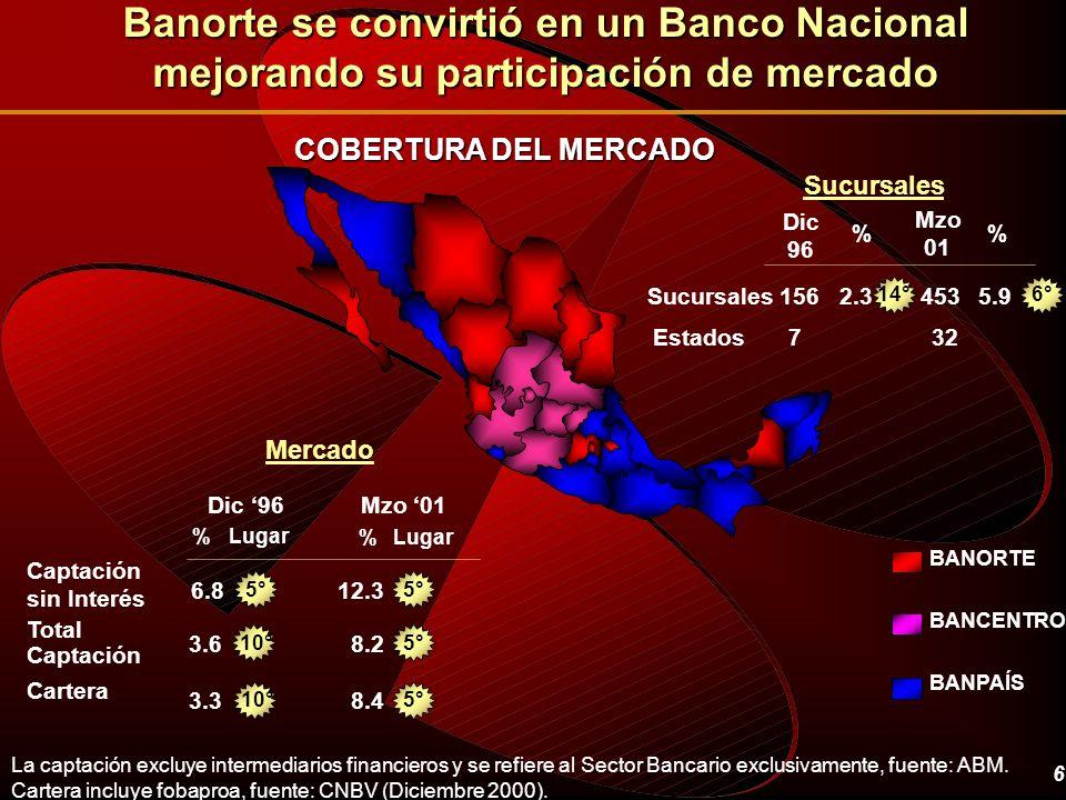 6 Banorte se convirtió en un Banco Nacional mejorando su participación de mercado Dic 96 % Sucursales1562.3 Estados7 Mzo 01 453 32 5.9 % 3.68.2 8.43.3