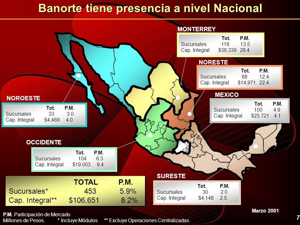 7 Banorte tiene presencia a nivel Nacional TOTAL P.M. Sucursales* 453 5.9% Cap. Integral** $106,651 8.2% TOTAL P.M. Sucursales* 453 5.9% Cap. Integral