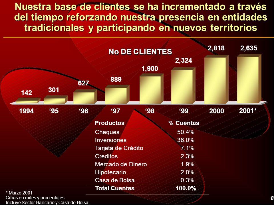 8 * Marzo 2001 Cifras en miles y porcentajes. Incluye Sector Bancario y Casa de Bolsa. Cheques 50.4% Inversiones36.0% Tarjeta de Crédito 7.1% Creditos