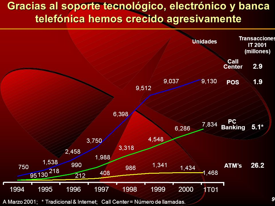 9 Gracias al soporte tecnológico, electrónico y banca telefónica hemos crecido agresivamente A Marzo 2001; * Tradicional & Internet; Call Center = Núm