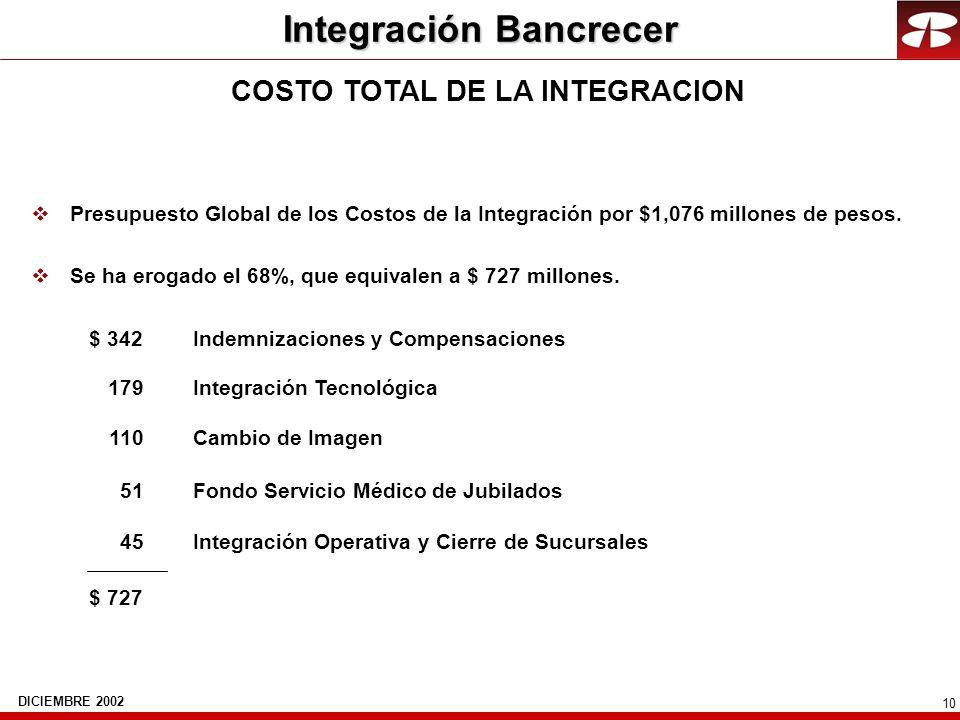 10 COSTO TOTAL DE LA INTEGRACION vPresupuesto Global de los Costos de la Integración por $1,076 millones de pesos. vSe ha erogado el 68%, que equivale