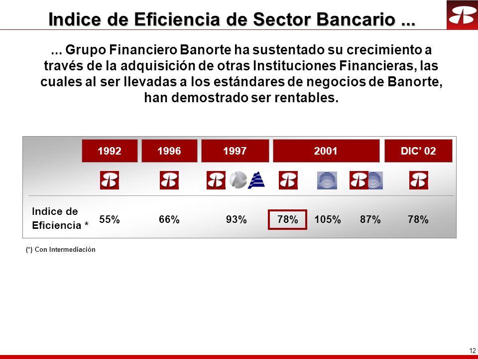 12 Indice de Eficiencia de Sector Bancario...... Grupo Financiero Banorte ha sustentado su crecimiento a través de la adquisición de otras Institucion