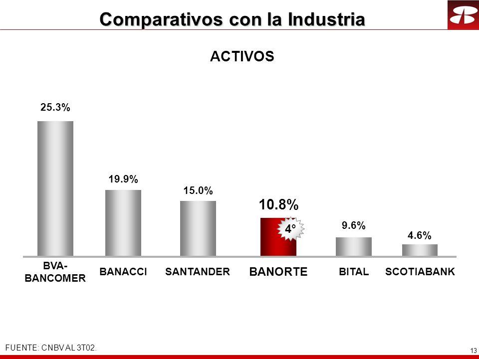 13 Comparativos con la Industria ACTIVOS 25.3% 10.8% BANACCI BANORTE 9.6% BITALSANTANDER FUENTE: CNBV AL 3T02. BVA- BANCOMER 15.0% 2° 19.9% 4° 4.6% SC