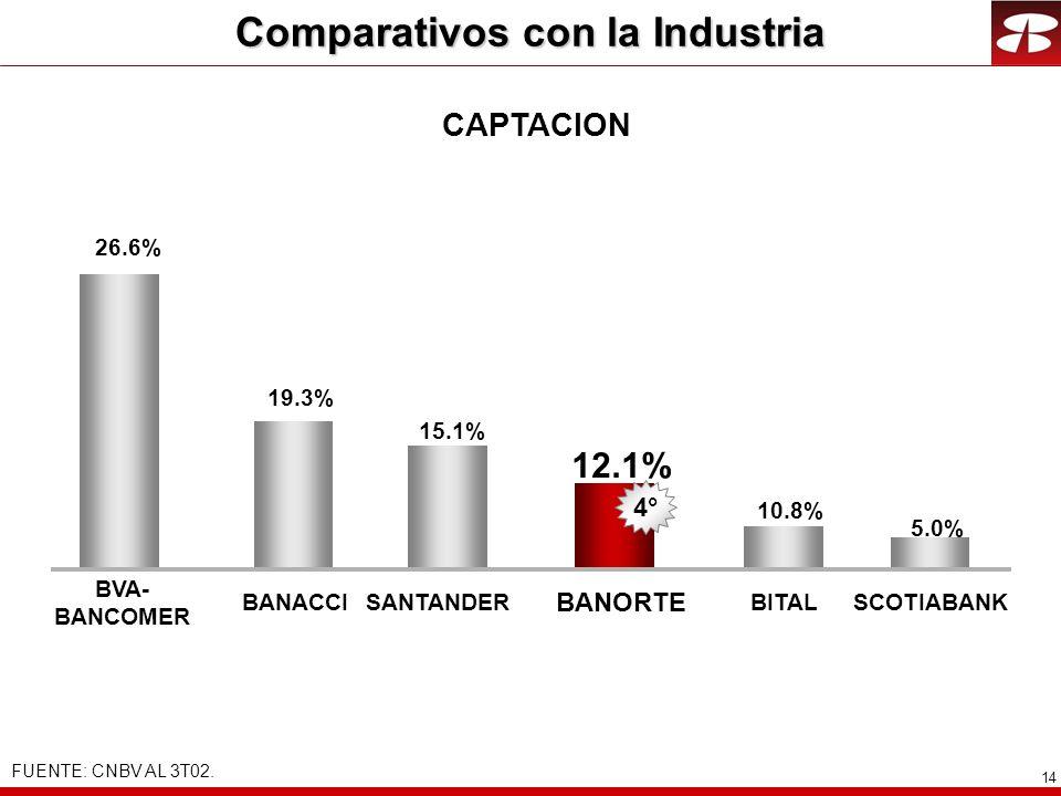 14 CAPTACION 26.6% 12.1% BANACCI BANORTE 10.8% BITALSANTANDER BVA- BANCOMER 15.1% 2° 19.3% 4° 5.0% SCOTIABANK Comparativos con la Industria FUENTE: CN