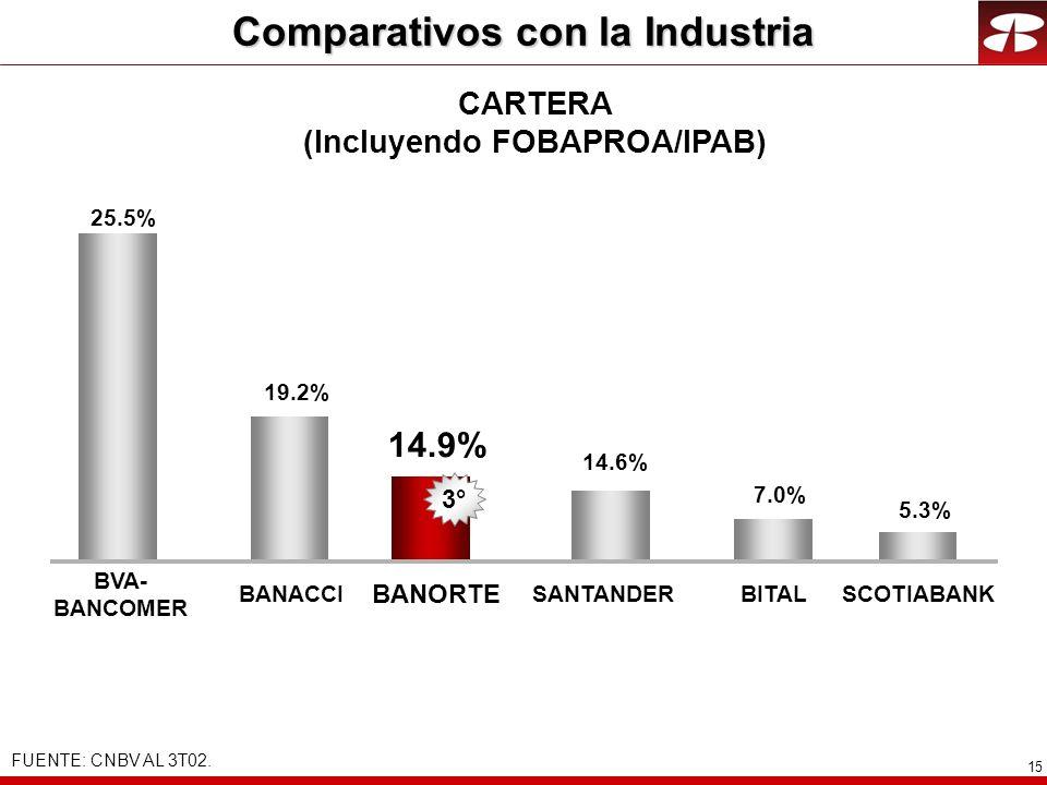 15 CARTERA (Incluyendo FOBAPROA/IPAB) 25.5% 14.9% BANACCI BANORTE 7.0% BITALSANTANDER BVA- BANCOMER 14.6% 2° 19.2% 3° 5.3% SCOTIABANK Comparativos con