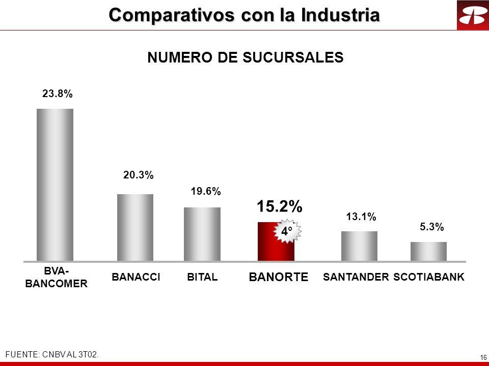 16 NUMERO DE SUCURSALES 23.8% 15.2% BANACCI BANORTE 19.6% BITALSANTANDER BVA- BANCOMER 13.1% 2° 20.3% 4° 5.3% SCOTIABANK Comparativos con la Industria