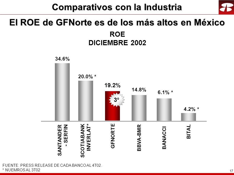 17 ROE DICIEMBRE 2002 El ROE de GFNorte es de los más altos en México FUENTE: PRESS RELEASE DE CADA BANCO AL 4T02. * NUEMROS AL 3T02 6.1% * 19.2% 34.6