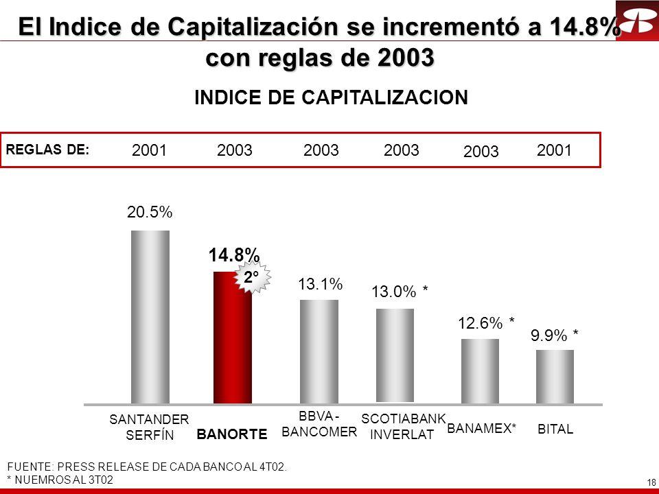 18 El Indice de Capitalización se incrementó a 14.8% con reglas de 2003 12.6% * 9.9% * 13.1% SCOTIABANK INVERLAT BBVA - BANCOMER BITAL BANORTE SANTAND