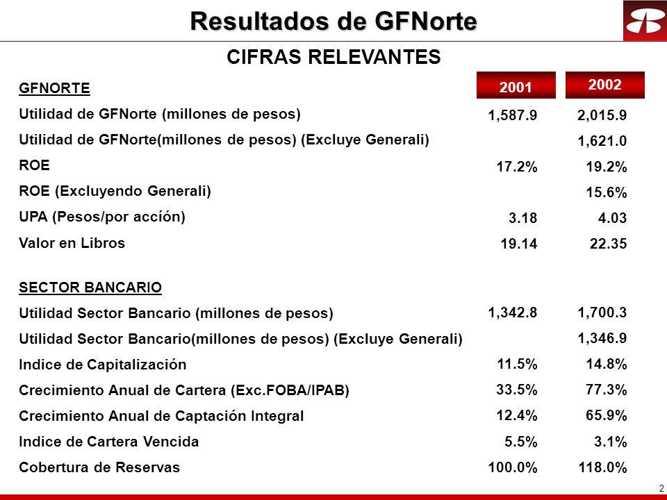 3 GFNorte generó utilidades por $ 2,016 millones durante el año UTILIDAD ACUMULADA A DICIEMBRE 2002 MILLONES DE PESOS PS 1,70084% ($12)0% $804% $1658% $824% $ 2,016GFNORTE100% SECTOR BANCARIO HOLDING CASA DE BOLSA AHORRO Y PREVISION ORGANIZACIONES AUXILIARES