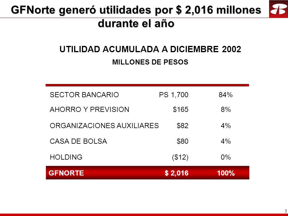 3 GFNorte generó utilidades por $ 2,016 millones durante el año UTILIDAD ACUMULADA A DICIEMBRE 2002 MILLONES DE PESOS PS 1,70084% ($12)0% $804% $1658%