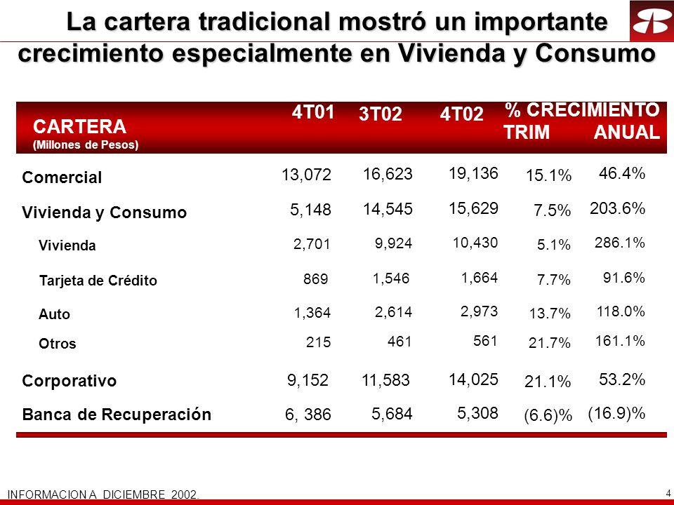 4 CARTERA (Millones de Pesos) 4T01 4T02 % CRECIMIENTO TRIM ANUAL 3T02 13,072 5,148 2,701 869 1,364 15,629 10,430 1,664 2,973 203.6% 286.1% 91.6% 118.0