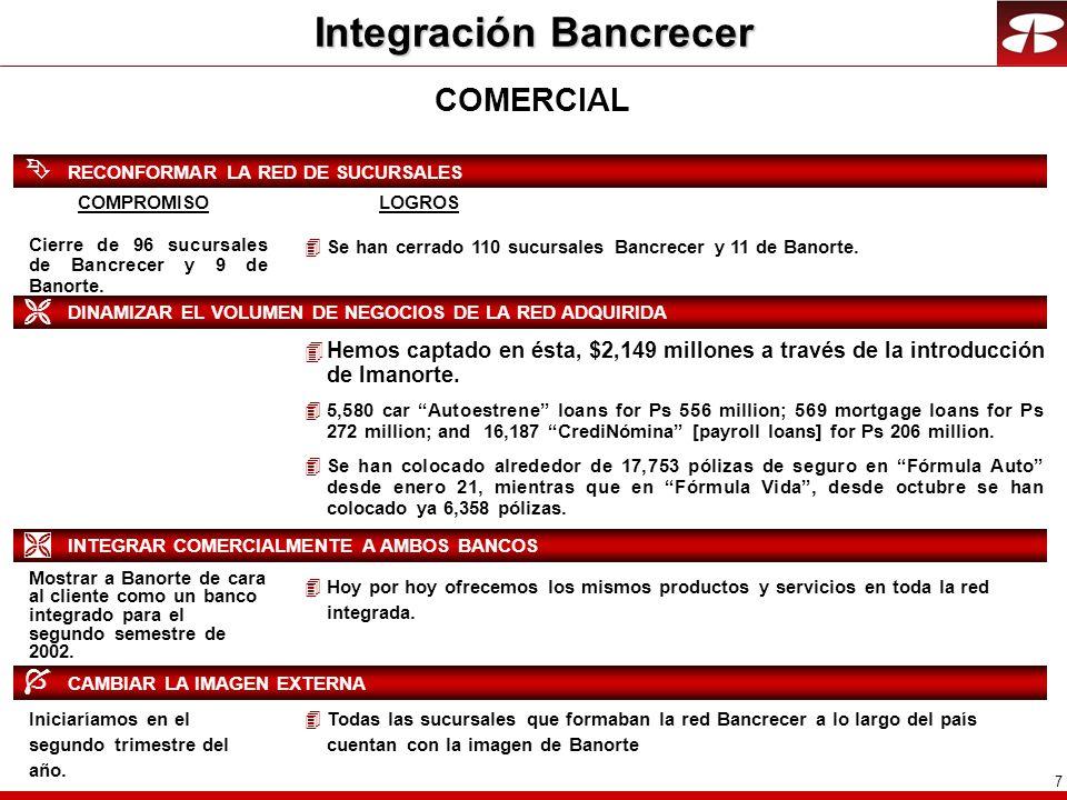 18 El Indice de Capitalización se incrementó a 14.8% con reglas de 2003 12.6% * 9.9% * 13.1% SCOTIABANK INVERLAT BBVA - BANCOMER BITAL BANORTE SANTANDER SERFÍN 20012003 2001 REGLAS DE: 20.5% INDICE DE CAPITALIZACION 14.8% 2° 13.0% * BANAMEX* 2003 FUENTE: PRESS RELEASE DE CADA BANCO AL 4T02.