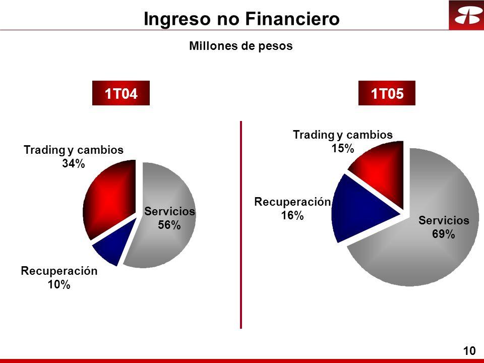 10 Ingreso no Financiero Recuperación 10% Trading y cambios 34% Servicios 56% Recuperación 16% Trading y cambios 15% 1T041T05 Millones de pesos Servicios 69%