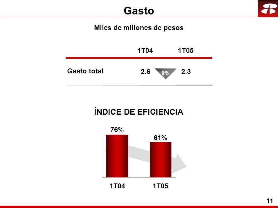 11 Gasto Miles de millones de pesos ÍNDICE DE EFICIENCIA Gasto total 1T04 2.6 1T05 2.3 76% 1T04 61% 1T05 9%