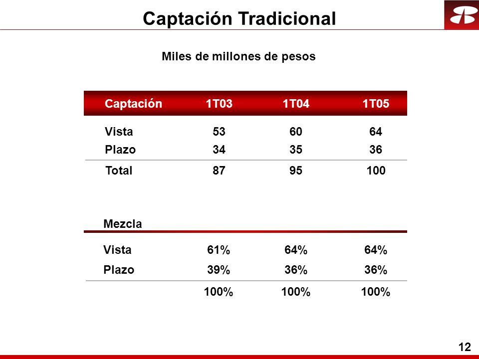 12 Captación Tradicional Miles de millones de pesos Vista60 Plazo35 Total95 Mezcla Vista64% Plazo36% 53 34 87 61% 39% 100% 64 36 100 64% 36% 100% Captación1T031T051T04
