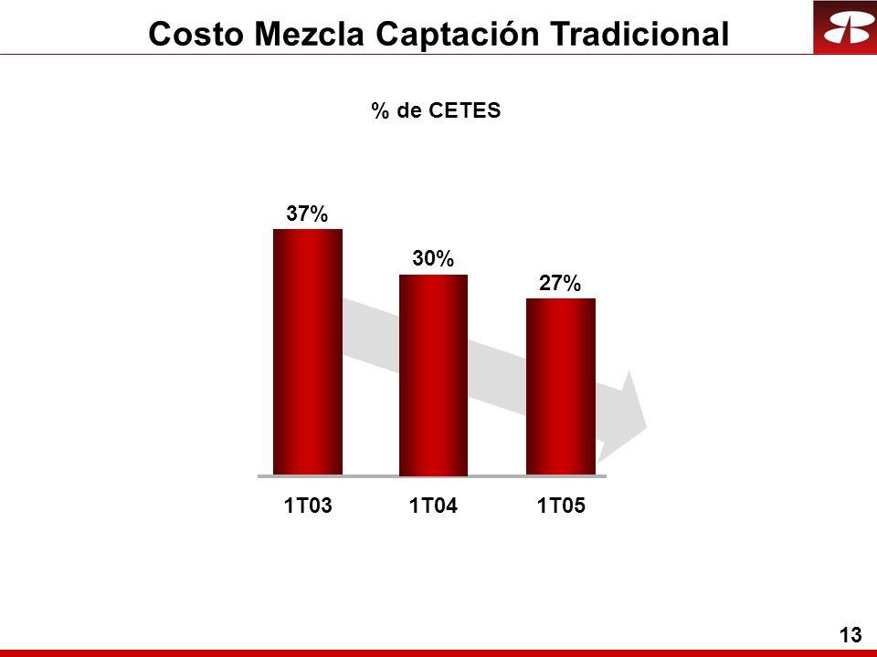 13 % de CETES Costo Mezcla Captación Tradicional 37% 1T03 27% 1T05 30% 1T04