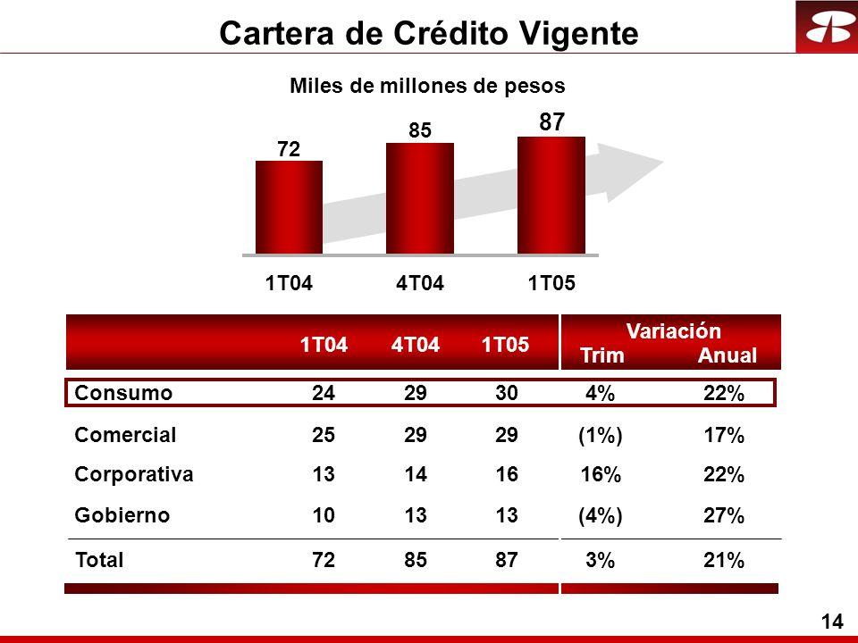 14 Miles de millones de pesos Cartera de Crédito Vigente 1T044T041T05 Trim Variación Anual 1T044T041T05 72 85 87 Comercial2529 (1%)17% Corporativa13141616%22% Gobierno1013 (4%)27% Total7285873%3%21% Consumo2429304%4%22%