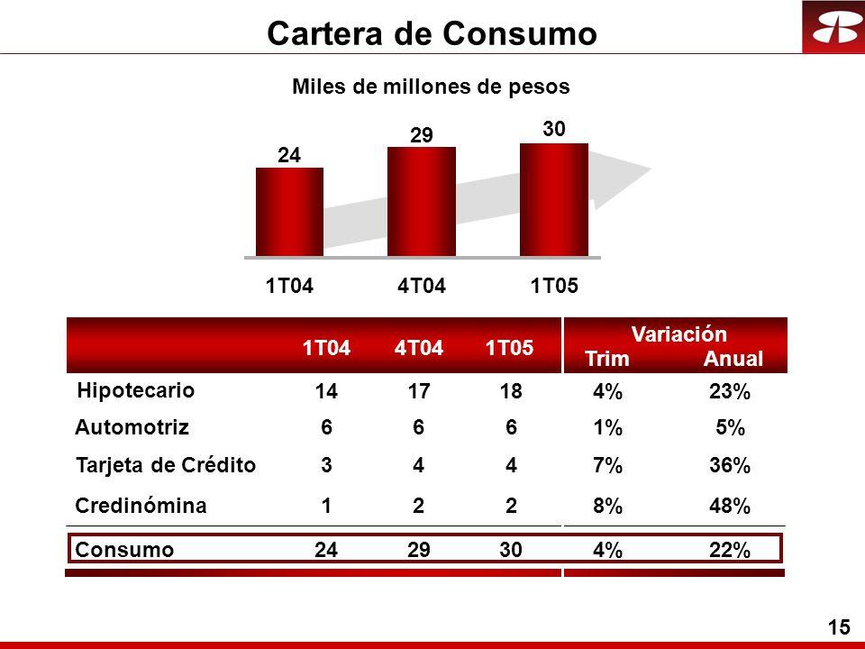 15 Cartera de Consumo 1T044T041T05 24 29 30 6661%5% 3447%36% 1228%48% Consumo2429304%22% Automotriz Tarjeta de Crédito Credinómina 1417184%23% Hipotecario Miles de millones de pesos 1T044T041T05 Trim Variación Anual