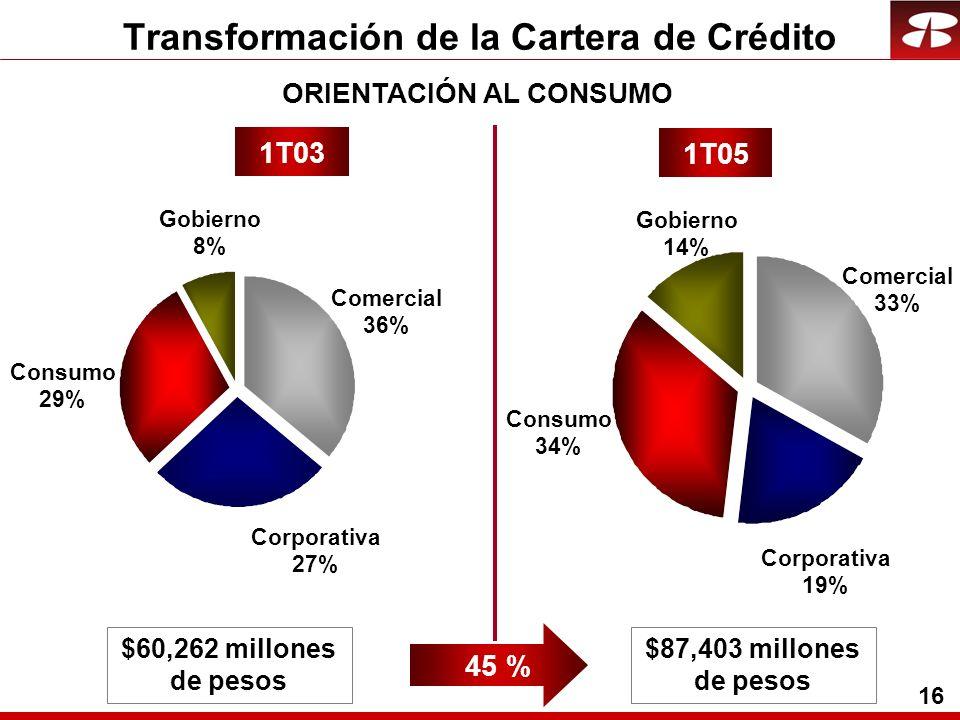16 Transformación de la Cartera de Crédito Corporativa 27% Comercial 36% Gobierno 8% Consumo 29% Corporativa 19% Comercial 33% Gobierno 14% Consumo 34% 1T03 1T05 $60,262 millones de pesos $87,403 millones de pesos 45 % ORIENTACIÓN AL CONSUMO