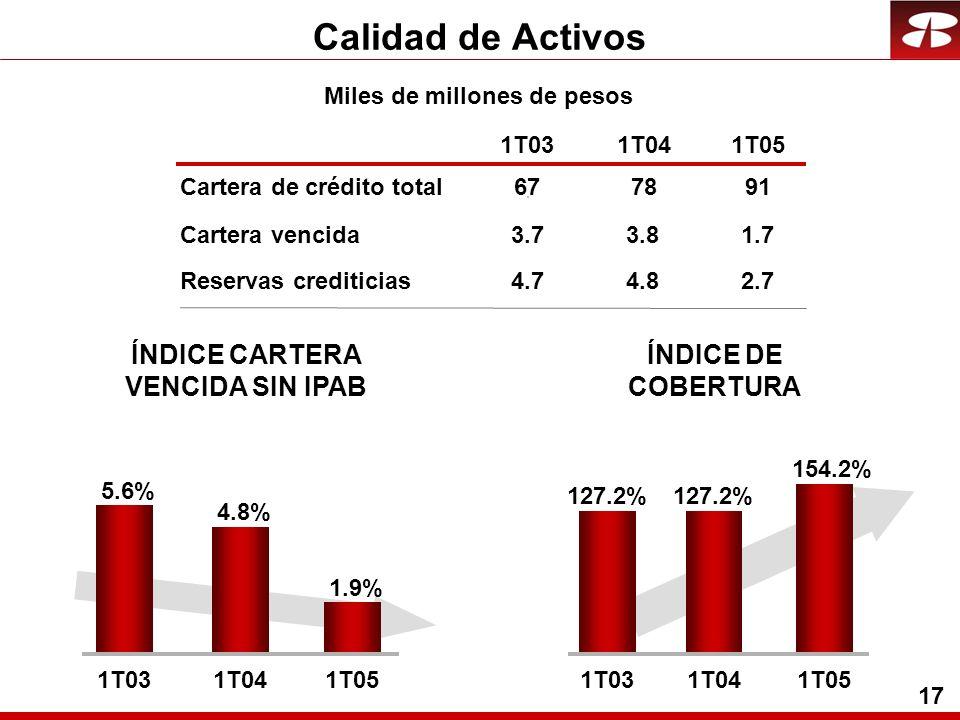17 Calidad de Activos Cartera vencida Reservas crediticias 1T031T041T05 ÍNDICE DE COBERTURA 3.73.81.7 4.74.82.7 ÍNDICE CARTERA VENCIDA SIN IPAB 154.2% 127.2% 1T031T041T05 1.9% 5.6% 4.8% 1T031T041T05 Cartera de crédito total677891 Miles de millones de pesos