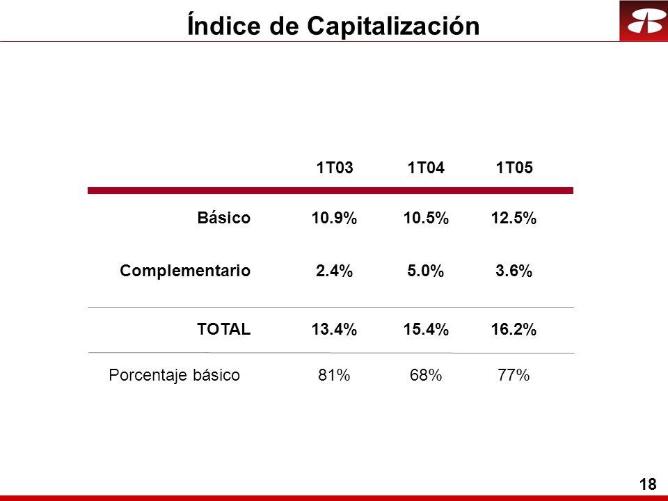 18 Índice de Capitalización Básico Complementario TOTAL 10.9%10.5%12.5% 2.4%5.0%3.6% 13.4%15.4%16.2% 1T031T041T05 Porcentaje básico81%68%77%