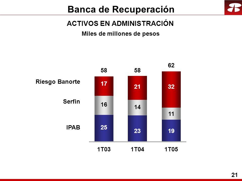 21 Banca de Recuperación ACTIVOS EN ADMINISTRACIÓN 25 23 16 14 17 21 1T031T04 Riesgo Banorte Serfin IPAB 58 Miles de millones de pesos 19 11 32 1T05 62