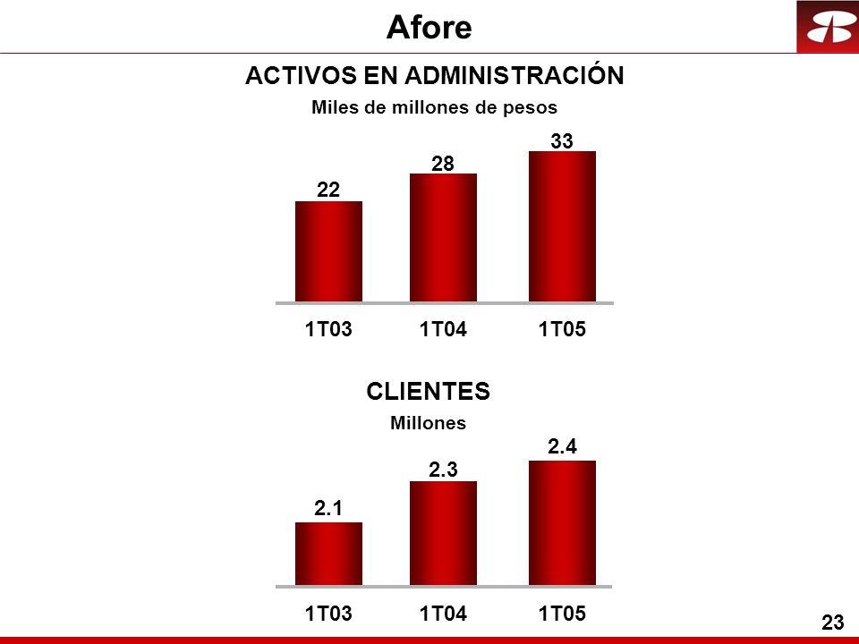 23 Afore ACTIVOS EN ADMINISTRACIÓN Miles de millones de pesos CLIENTES Millones 22 28 1T031T04 33 1T05 2.3 2.1 2.4 1T031T041T05