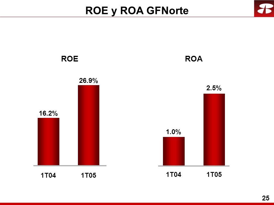 25 ROE y ROA GFNorte 1T04 1.0% 2.5% 1T05 ROE 26.9% 1T05 16.2% 1T04 ROA