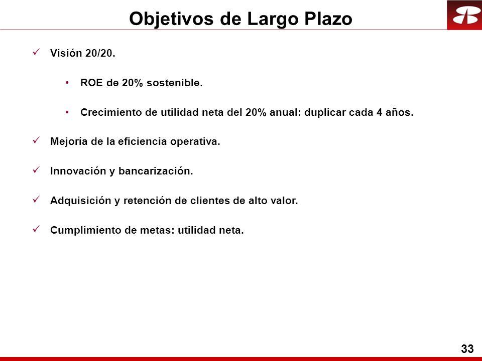 33 Visión 20/20. ROE de 20% sostenible.