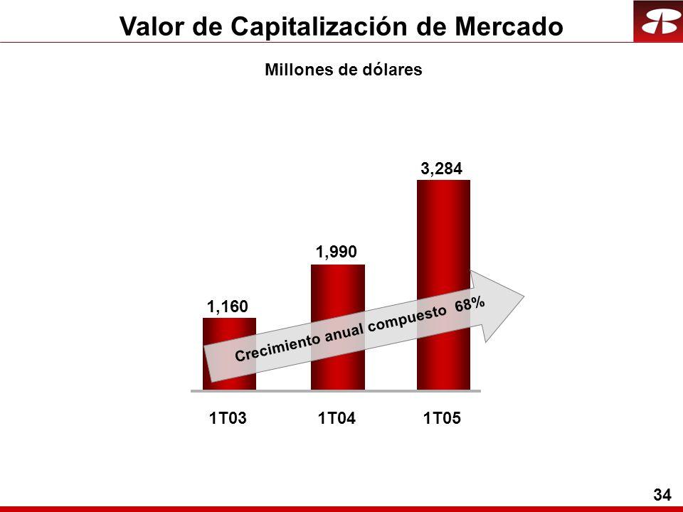 34 Valor de Capitalización de Mercado Millones de dólares 1,990 1,160 1T031T04 3,284 1T05 Crecimiento anual compuesto 68%