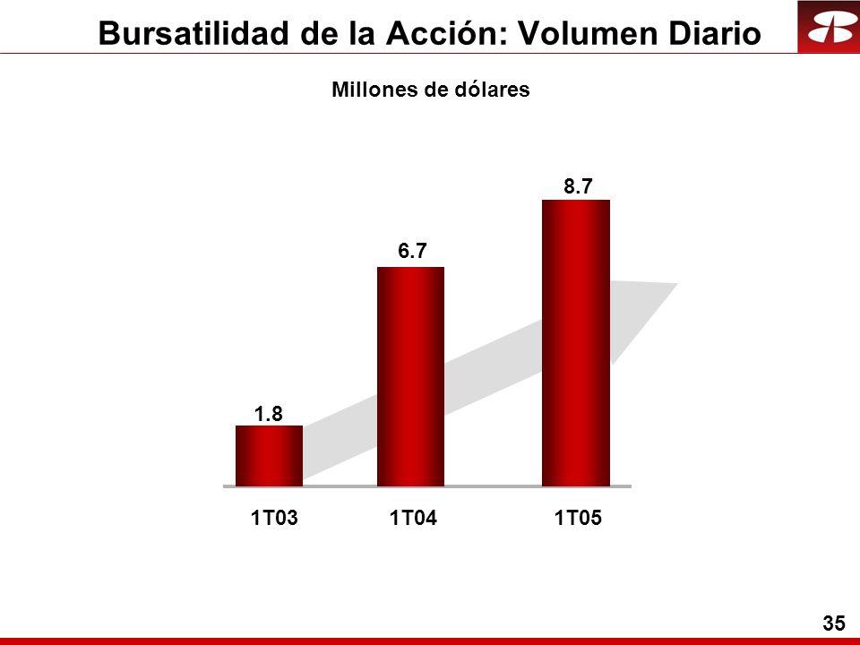 35 Bursatilidad de la Acción: Volumen Diario Millones de dólares 1T031T04 1.8 6.7 1T05 8.7