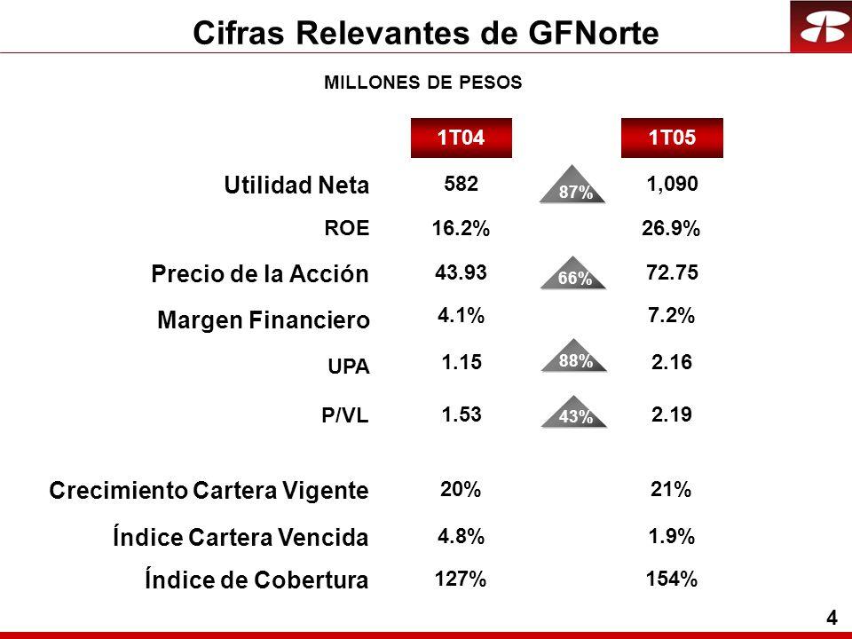 4 Cifras Relevantes de GFNorte MILLONES DE PESOS Crecimiento Cartera Vigente Índice Cartera Vencida Índice de Cobertura 20%21% 1T05 Utilidad Neta ROE Precio de la Acción UPA P/VL 1T04 582 16.2% Margen Financiero 87% 1,090 26.9% 43.93 1.15 1.53 4.1% 66%43% 72.75 2.16 2.19 7.2% 4.8% 127% 1.9% 154% 88%
