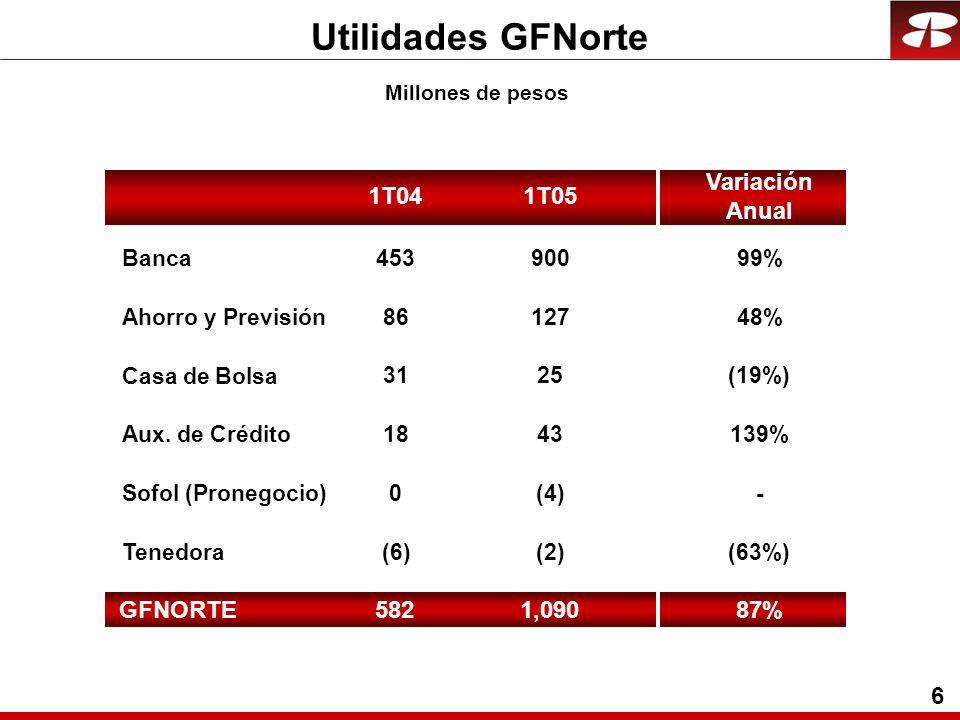 6 Utilidades GFNorte Millones de pesos Banca Ahorro y Previsión Aux.