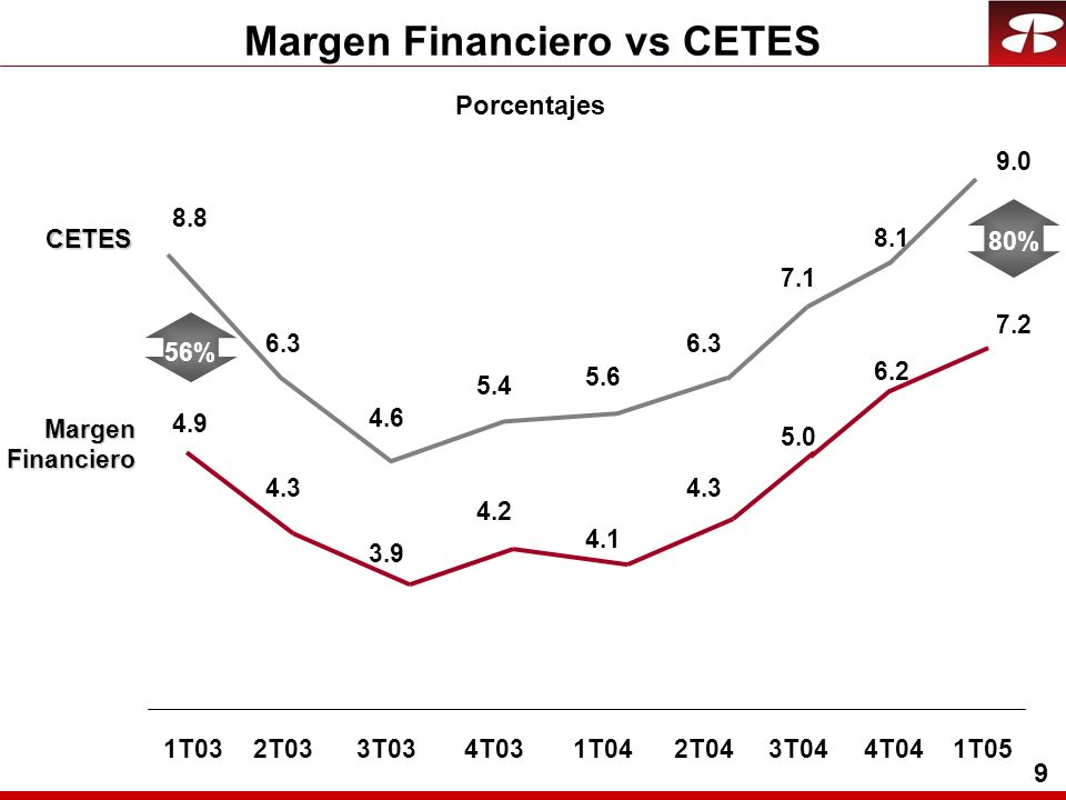9 Margen Financiero vs CETESCETES Margen Financiero Financiero Porcentajes 4.9 4.3 3.9 4.2 4.1 4.3 1T032T033T034T031T042T04 8.8 6.3 4.6 5.4 5.6 6.3 5.