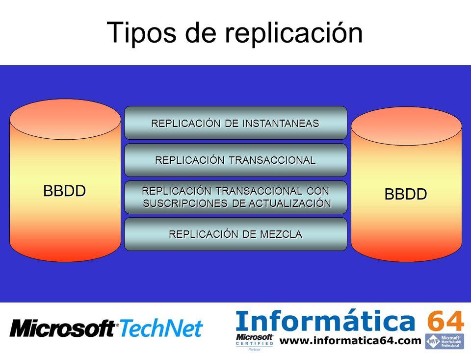 Tipos de replicación BBDD BBDD REPLICACIÓN DE INSTANTANEAS REPLICACIÓN TRANSACCIONAL REPLICACIÓN DE MEZCLA REPLICACIÓN TRANSACCIONAL CON SUSCRIPCIONES