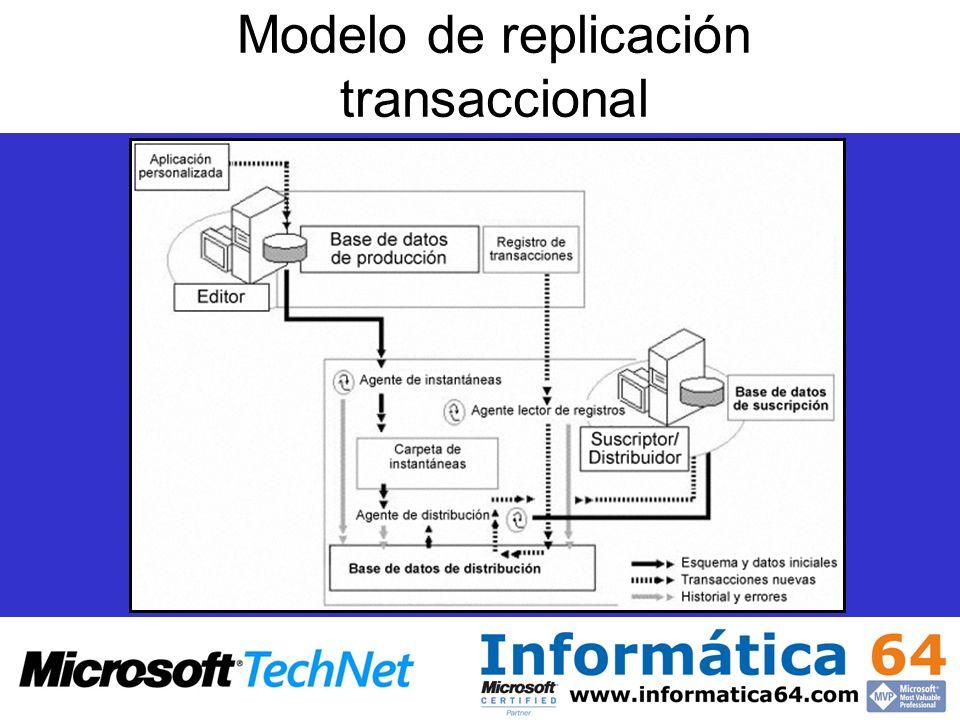 Modelo de replicación transaccional